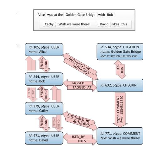 סושיאל מדיה TAO – איך עובד המנוע של פייסבוק גרף? 1