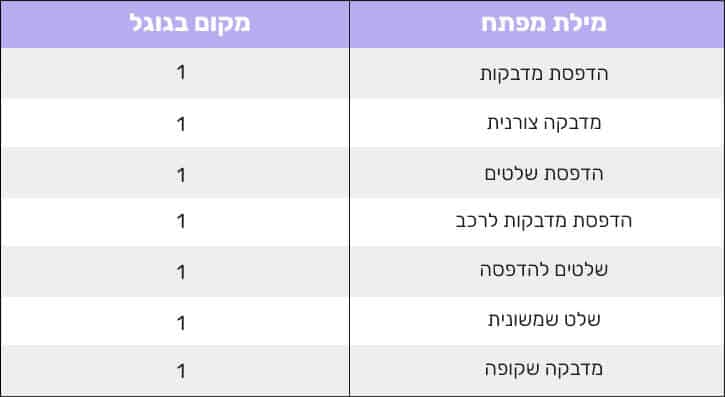 חברה לקידום אתרים בגוגל 6